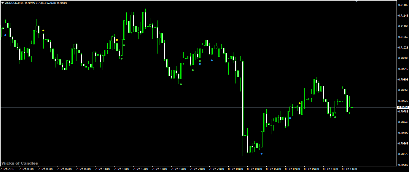 forex indicator wicks of candles for mt4 & mt5