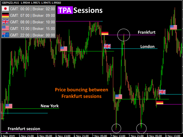 TPA Sessions indicator example with True Price Action indicator